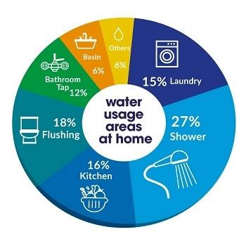 Literature review of domestic water supply 2017